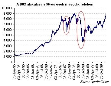 A BUX-index két válsága