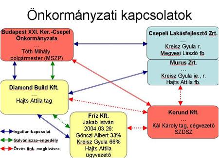 A Fidesz illusztrációi