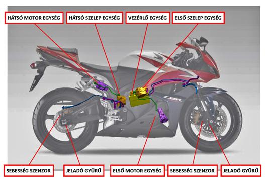 Honda CBR 600 RR: a rendszer részei