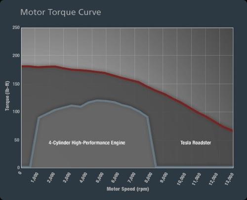 A Tesla Roadster és egy négyhengeres Otto-motor nyomatékgörbéjének összehasonlítása. Forrás: OliNo