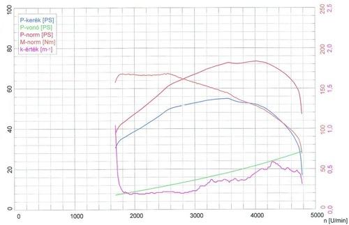 Teszt-Daciánk teljesítményét mutató görbe