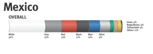 2007-ben Mexikóban értékesített autók színeinek megoszlása. Forrás: DuPont