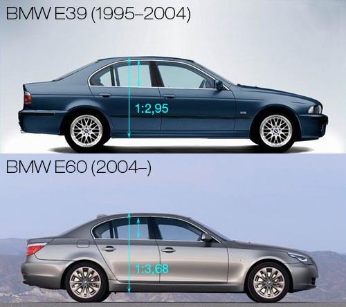 E39-os és E60-as BMW üveg-oldalfal aránya
