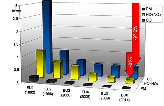 Emissziós határértékek változása Európában (dízel személyautó)