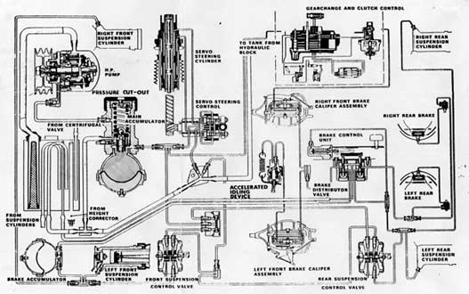 Hidropneomatikus rendszer