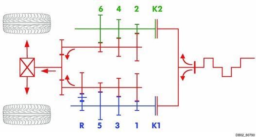 A kétkuplungos váltók elvi sémája: tulajdonképpen két váltó van