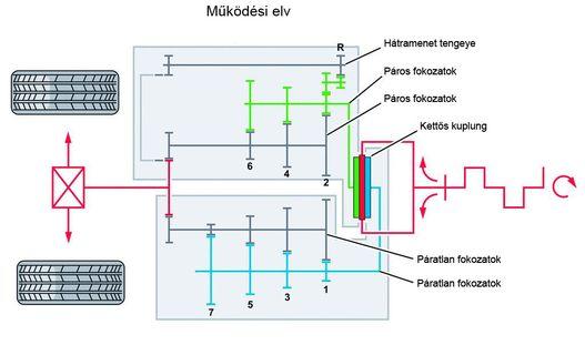 Egy hatfokozatú DSG elve: egyszerre két fokozat van bekapcsolva, de csak az egyik kuplung zárt