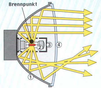 Freiflächen-Scheinwerfer magyarul: változó felületű tükrös fényszóró