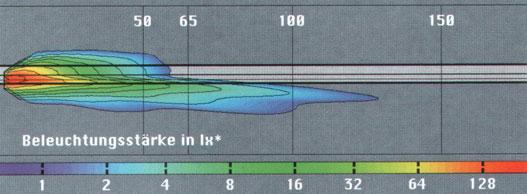 FF-fényszóró hatótávolsága és fényereje luxban