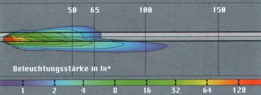 Parabolatükrös fényszóró hatótávolsága és fényereje luxban