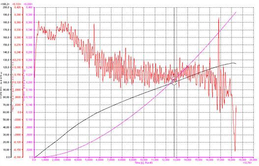 A gyorsulási diagram E85-tel. HunFlex nélkül nem sikerült értékelhető mérést végeznünk. Látszik, hogy az  automata kínkeservesen indul, és amint vált, laposodik a görbe