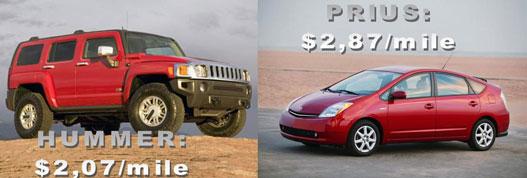 A Prius összes költsége magasabb?