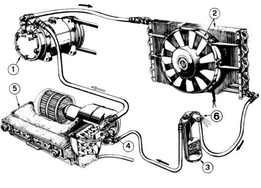 1. kompresszor, 2. kondenzátor, 3. szárítószűrő, 4. expanziós szelep, 5. hőcserélő, 6. nyomáskapcsoló