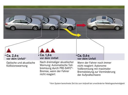 Hát, ez németül jött le. De ez is az ütközésre való felkészülést mutatja, melegíti a tárcsát, feszíti az öveket, csukja a tetőablakot, aztán a végén tapossa a féket is. Mármint az autó