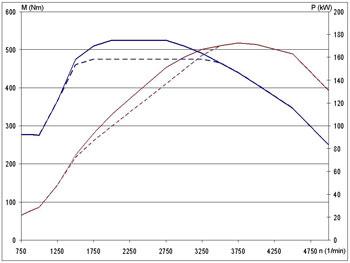 Egyazon motor, két szoftver: laposabb és magasabb nyomatékgörbével. A maximális teljesítmény nem változik!