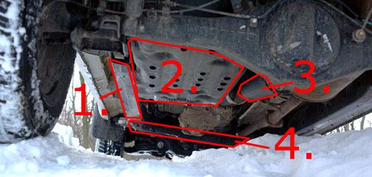 1. harminc milliméteres alvázerősítés, 2. az üzemanyagtartály védelme, 3. gumiharang a kardán csatlakozási pontján, 4 erősebb kereszttartó az osztómű alatt