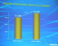 Az európai mazdasági boom