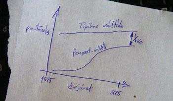 Peugeot váltásiérzet-fejlődés