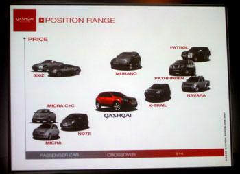 Valahogy így nézne ki a Nissan európai modellpalettája 2007  februárjában