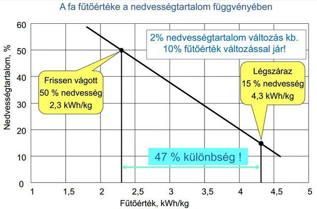 Kőrisfa fűtőértéke