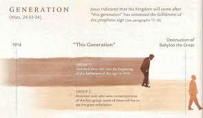Jehova tanúi valláson kívüli hiedelmek meghatározza a közvetett randevúkat