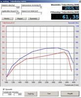 Teljesítmény mérés OBD2