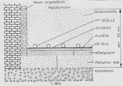 Padlófűtés rétegrend pdf