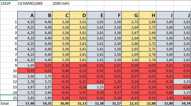 2e71443f758d Beírtam egy táblázatba a 2p cellapárok adatait: