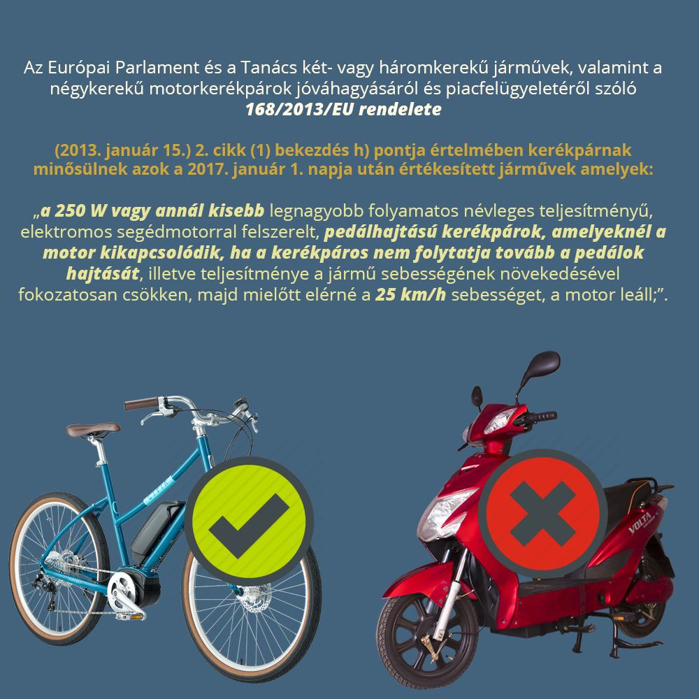 Elektromos kerékpár jogosítvány