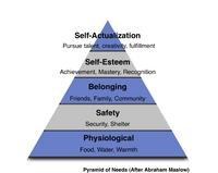 Maslow - Pyramid of Needs