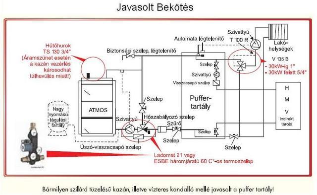 Vizteres kandalló bekötése radiátorra