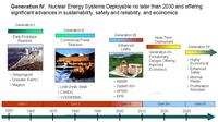 Nuclear Plant Generation I-IV