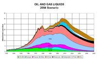 ASPO Oil Production Scenario