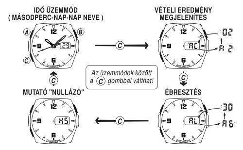Casio órák Index Fórum