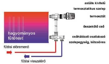 Hogyan lehet felkapni egy mágneses termosztátot