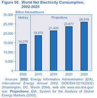 World Net Electricity Consumption, 2002 - 2025