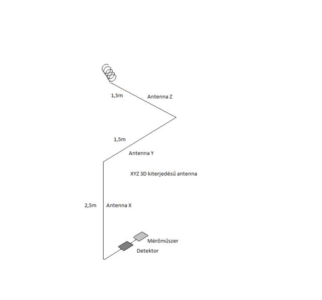 Fajok közötti randi diagram