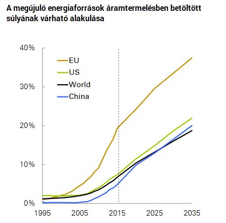 Peak Oil Egy Korszak Vége Index Fórum