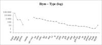 A különféle etimológiájú szavak szótári gyakorisága (logaritmikus skálán)